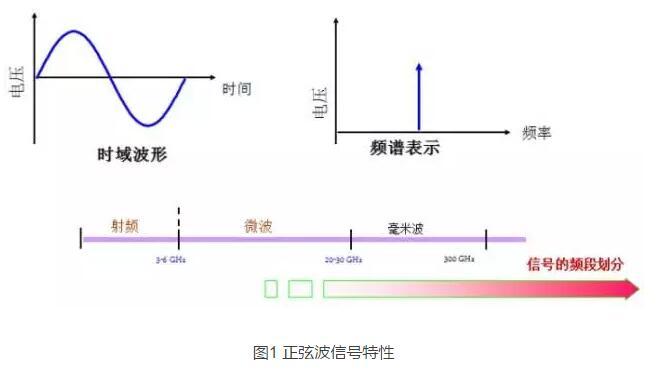 电子测量仪器之信号源的介绍(一)