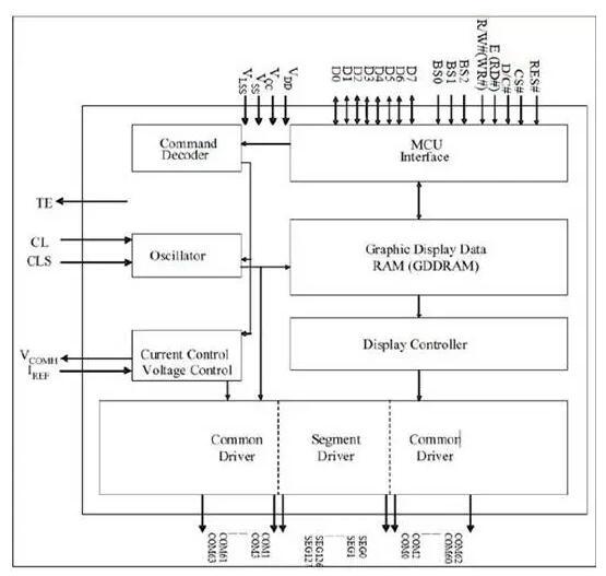 晶门科技 OLED 显示驱动IC
