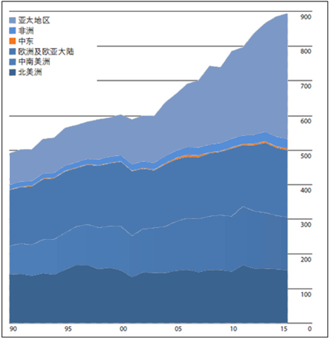 2017年全球水电行业供需现状及发展形势分析【图】