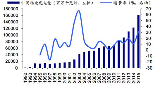 2017年中国核电行业市场现状分析及装机量预测【图】