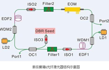 高功率单纵模连续波和脉冲光纤激光器研制