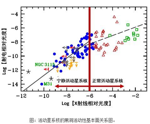 宁静活动星系核的射电/X射线相关关系研究