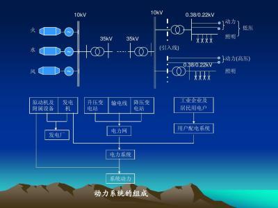 建筑供配电设计问题及节能化设计对策