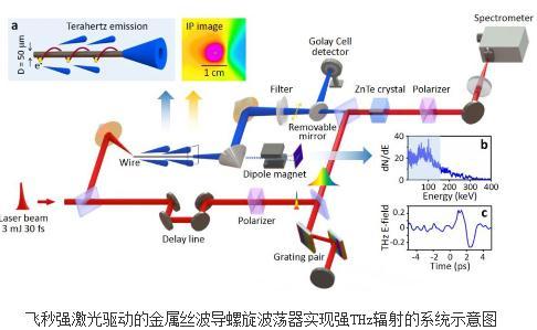 全光驱动的金属丝波导螺旋波荡器