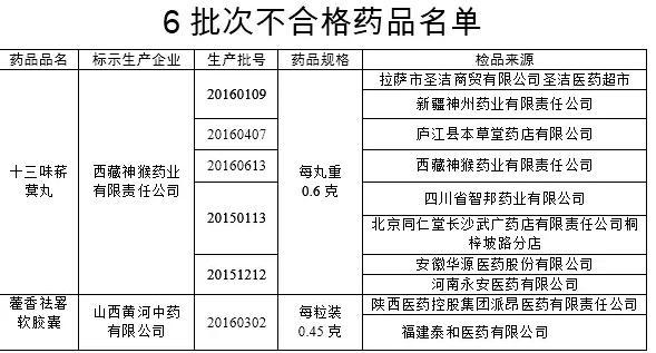 西藏神猴、山西黄河中药公司生产的6批次药品不合格
