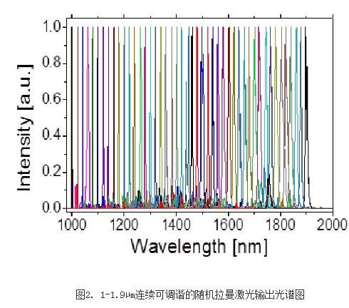 一种超宽调谐的随机拉曼激光器结构