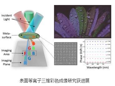 基于表面等离子体超表面的计算全息显示技术