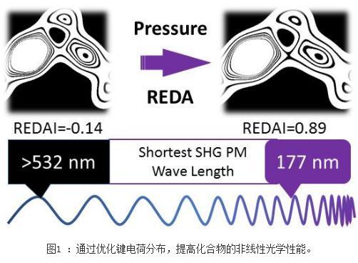 晶体材料光学:响应电荷分布各向异性(REDA)模型