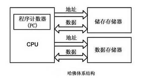 嵌入式微处理器体系结构