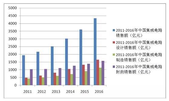 中国集成电路产业迅猛发展