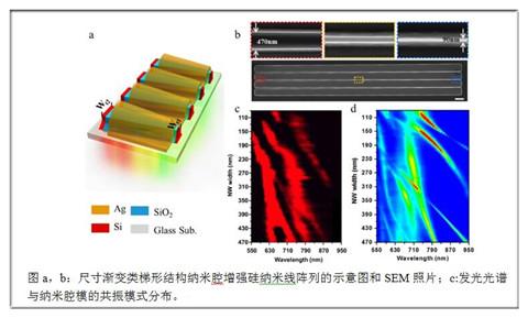 上海微系统所等在硅纳米线阵列宽光谱发光研究中取得进展