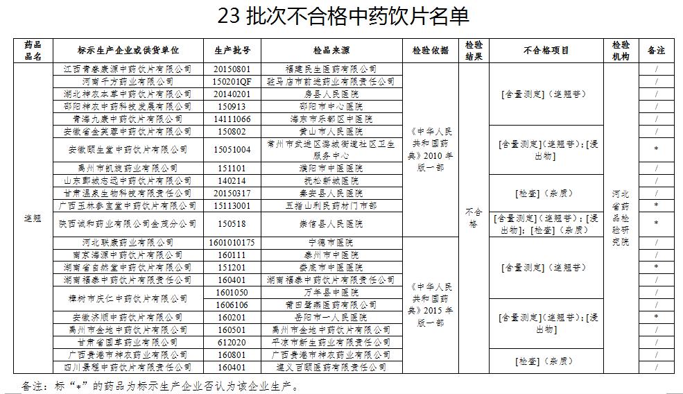 河北省药品检验研究院检验:23批次不合格中药饮片名单