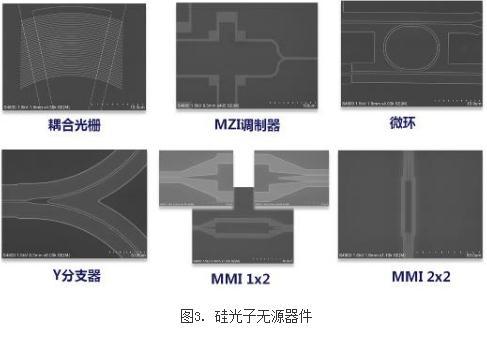 硅基波导集成的锗探测器和硅基调制器的流片