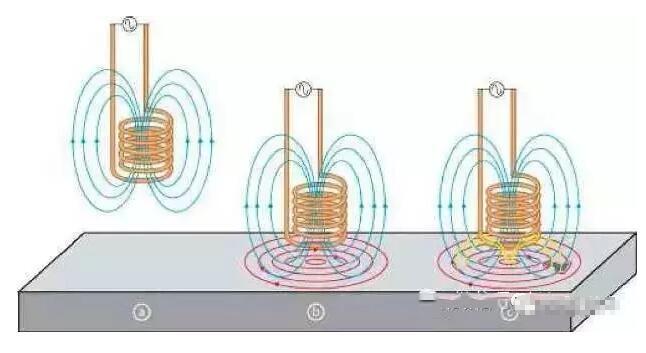 电涡流传感器的工作原理及结构