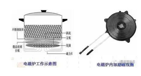 电涡流传感器在其它领域中的应用
