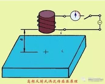 电涡流传感器的特点及分类