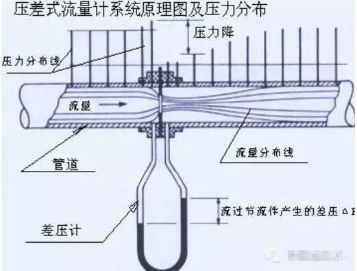 差压流量传感器的简单介绍
