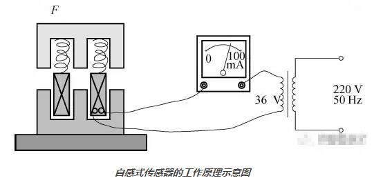 电感式传感器的类型