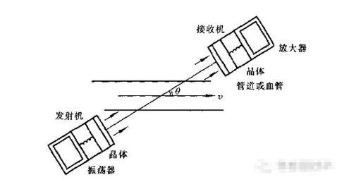 超声波流量传感器的工作原理