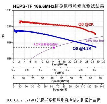 HEPS-TF166.6MHz超导高频腔现场测试达标