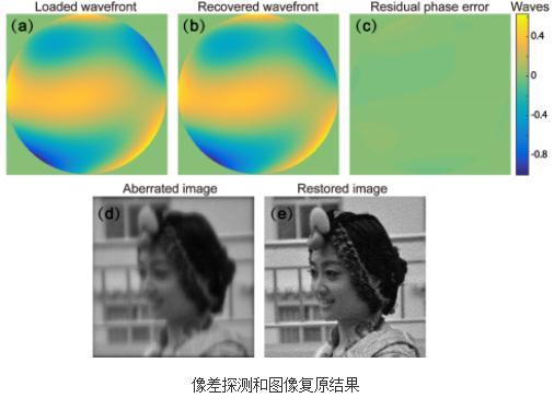 测量复原图像:叠层空间调制相位差技术