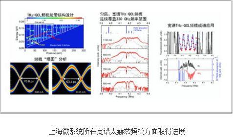 基于该匀质、宽谱THz QCL频梳实现THz成谱分析