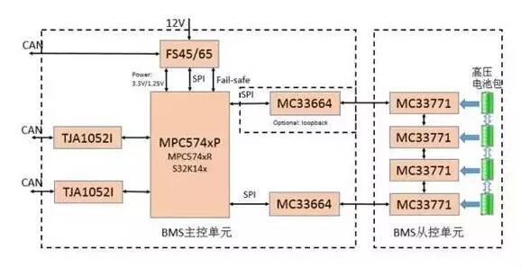 恩智浦符合BMS功能安全的参考设计