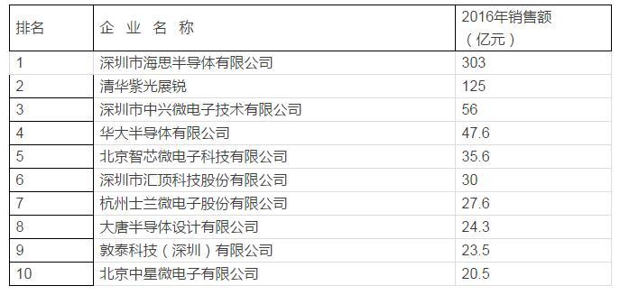 中国集成电路产业链十大榜单