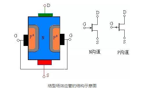 结型场效应管的详细介绍