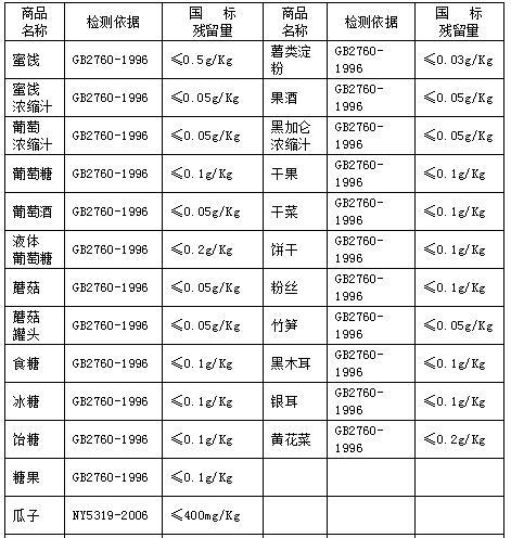 食品中二氧化硫的允许量标准(图表)