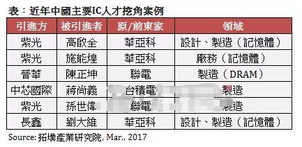 今年成中国半导体新厂将人才争夺战关键年