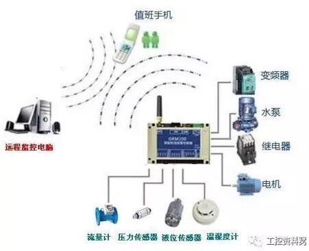 力控组态与S7-1200实现PLC无线监控