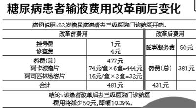 北京率先调整435项医疗服务价格