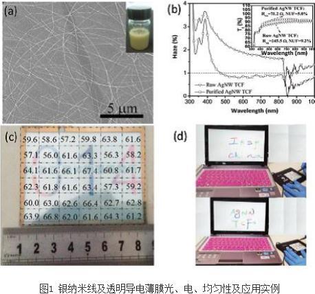 高品质银纳米线透明导电薄膜制备方法