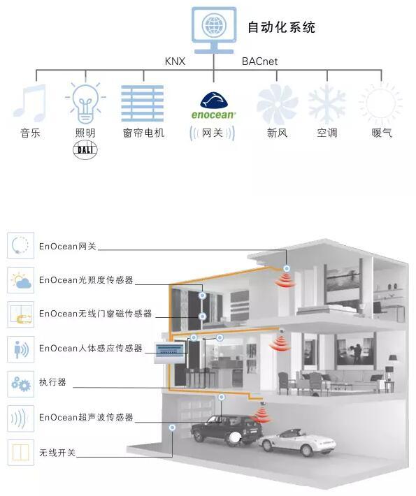 楼宇自动化领域中无源无线技术这个杀手锏应用
