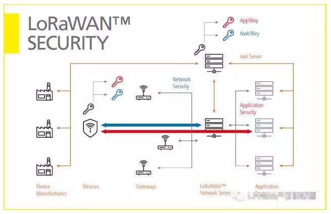 LoRaWAN安全-可为IoT应用供应商提供完整的端对端加密