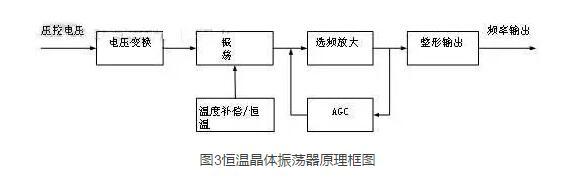 晶振的分类介绍