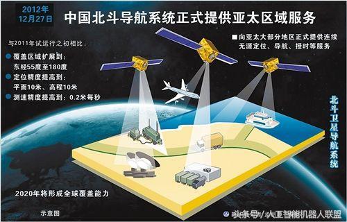 中国北斗导航系统误差达到毫米级别 为什么还在用美国的GPS?