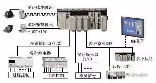 PLC的六大应用