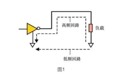 数字电路pcb设计中的emi控制技术