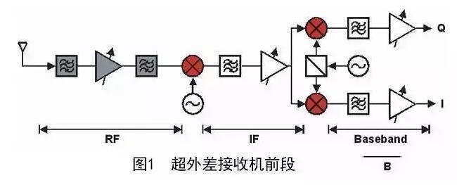 滤波器基础知识介绍