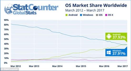 安卓系统市场份额37.93%首超windows系统市场份额37.91%