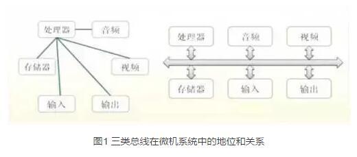 嵌入式总线技术的原理、分类及技术指标