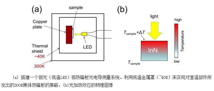 极弱光下氮化物光电导研究不考虑光加热效应是错误的