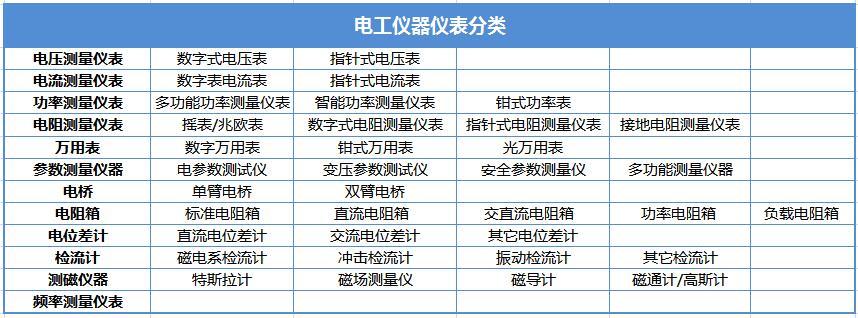 电工仪器仪表有哪些 | 电工仪器仪表分类
