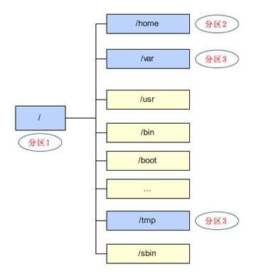 linux 学习——文件系统管理