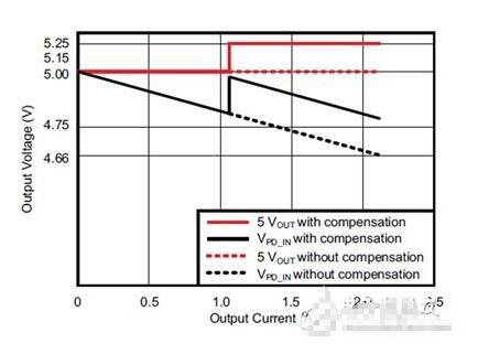 USB充电电压降低会影响充电速度