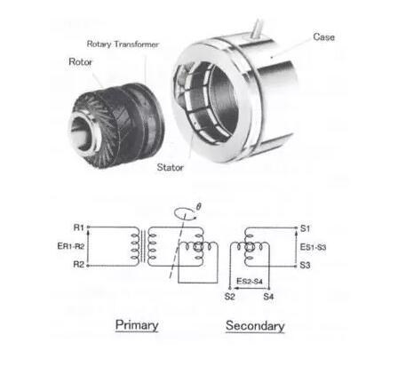 旋转变压器的种类有哪些?