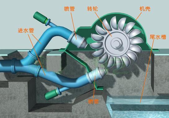 发电机组  水电站  低压变压器  黑网   水电厂的500kv电压等级主接线