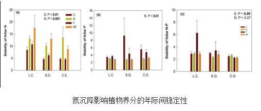 从植物营养的角度阐释氮沉降对生态系统结构和功能的影响机制